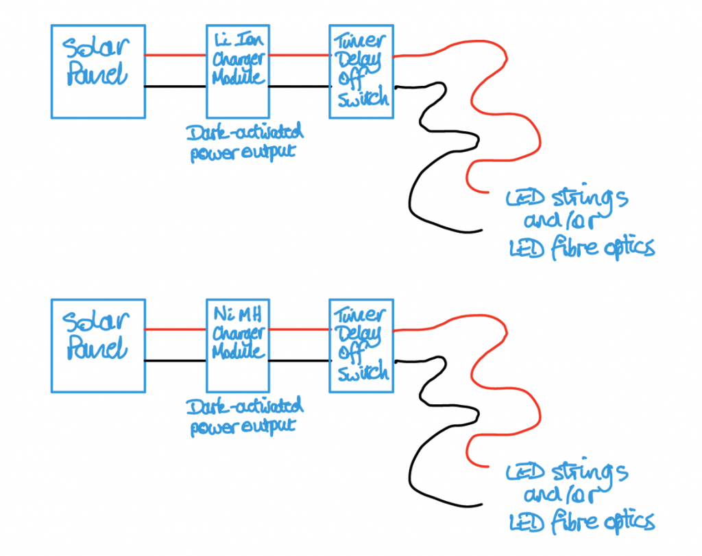 sketch showing ways to connect modules for outdoor use